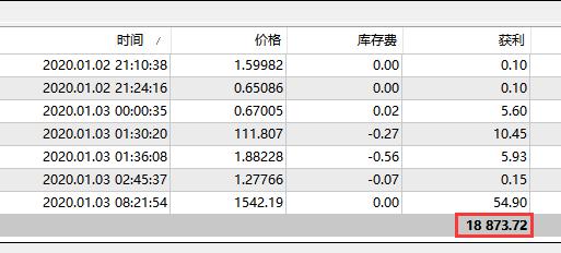 黄金外汇交易策略(1月3日)