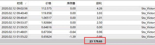 黄金外汇交易策略(2月13日)